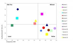 portfolioerweiterung-chart